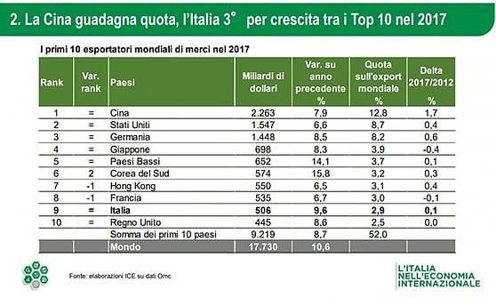 Farmaci e metalli trainano l'export italiano: un 2017 da 448 miliardi