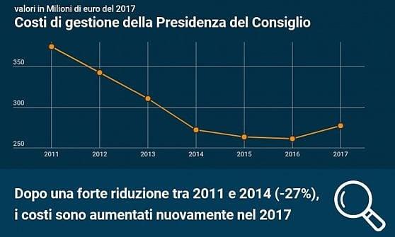 Palazzo Chigi non sa più risparmiare: risale il costo della Presidenza del consiglio