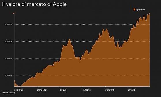 Quotazione delle azioni Apple e analisi del loro prezzo in Borsa