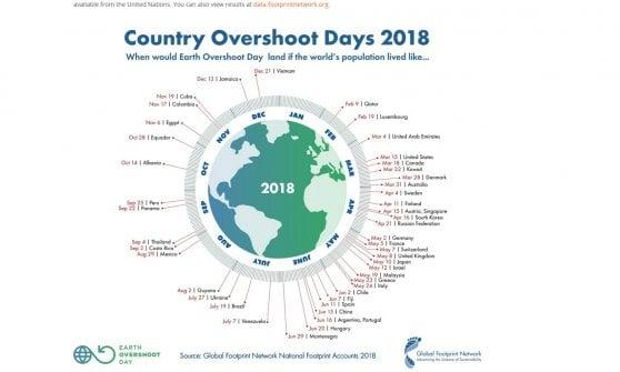 Overshoot Day, il pianeta ha sfruttato tutte le risorse disponibili per il 2018