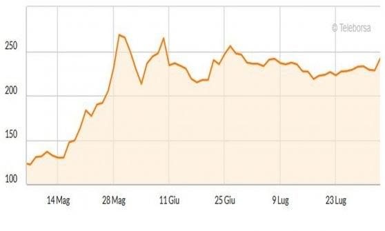Lo spread Btp-Bund negli ultimi tre mesi