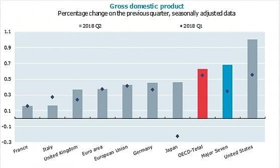Ocse: l'Italia rallenta, è l'unico Paese del G7