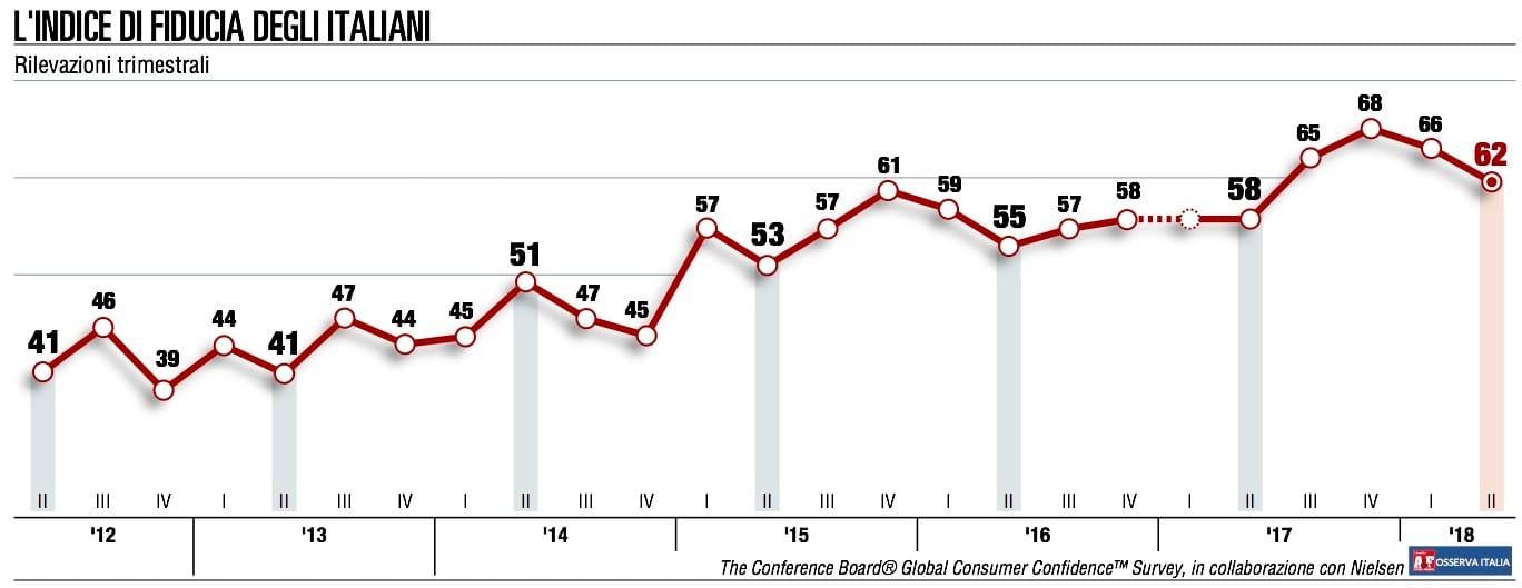 Secondo calo consecutivo per la fiducia dei consumatori italiani