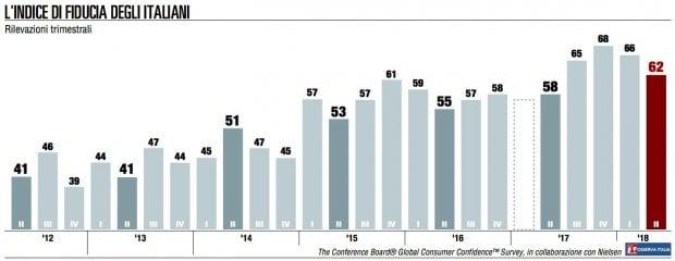 Grafici, le lunghe trattative per formare il governo hanno pesato sulla fiducia dei consumatori