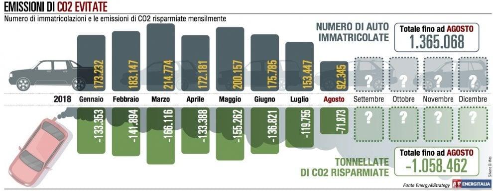 Le auto elettriche e ibride piaccioni agli italiani