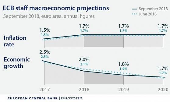 La Bce lascia i tassi invariati. Draghi sull'Italia: Aspettiamo il Bilancio, finora le parole hanno fatto danni