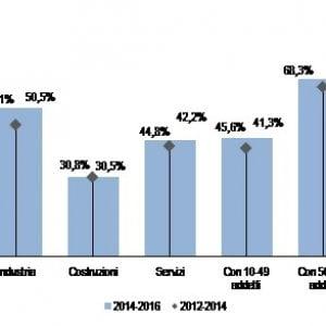 Istat: cresce l'innovazione nelle Pmi, in calo le grandi