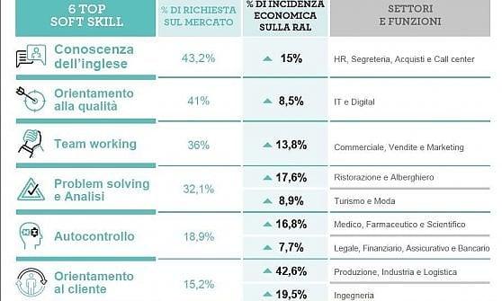 Non solo cv: ecco le soft skill più richieste dalle aziende