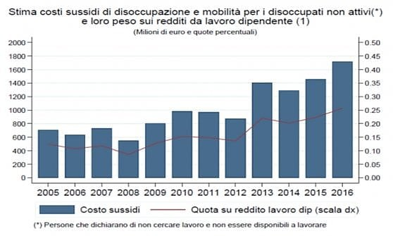 Indennità di disoccupazione, un miliardo e 700 milioni vanno a chi non si attiva per cercare lavoro