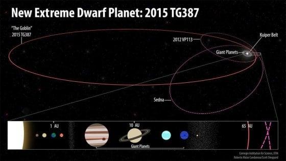 """Scoperto Goblin, il corpo celeste ai confini del Sistema solare. """"Possibile traccia del Pianeta 9"""""""