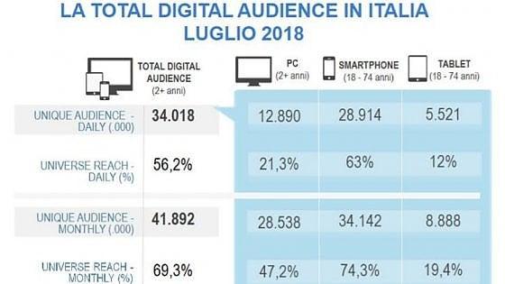 Audiweb 2.0: Repubblica.it conferma la leadership e raddoppia i lettori