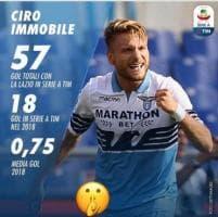Nazionale senza goleador, ma Immobile mostra i suoi numeri