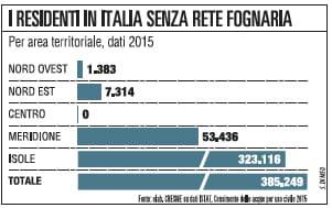 Acquedotti colabrodo l'hi-tech made in Italy propone i suoi rimedi
