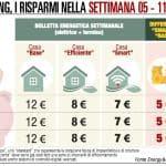 Energia, consumi ai minimi annuali. Spesa dimezzata con la casa 'smart'