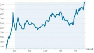 Gli investitori esteri fuggono dall'Italia: ad agosto venduti titoli per 17 miliardi di euro