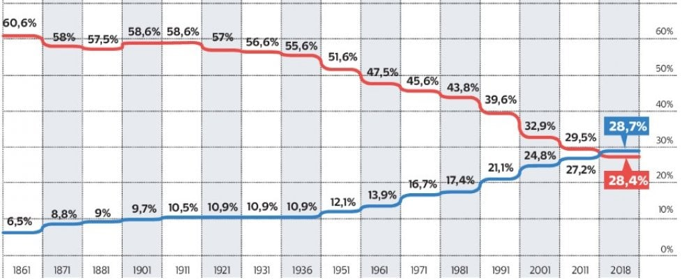 L'Italia invecchia: per la prima volta gli over 60 superano gli under 30