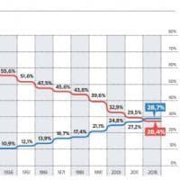 L'Italia invecchia: per la prima volta i sessantenni superano i trentenni