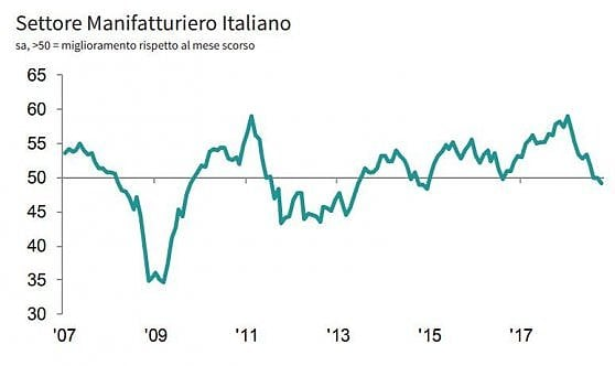 Le fabbriche italiane abbassano la testa, prima battuta d'arresto del manifatturiero in due anni