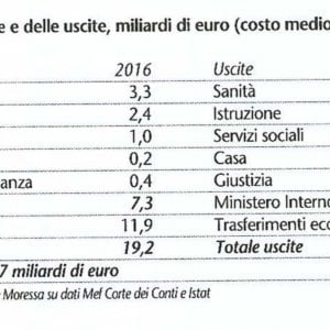 """Migranti, i """"nuovi italiani"""" fanno incassare allo Stato un minimo di 1,7 miliardi di euro all'anno"""