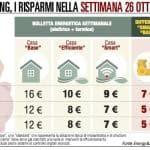Spesa energetica: a Milano l'aumento più sensibile