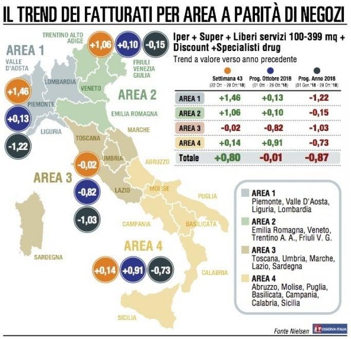 Gdo, il Nord Italia riporta le vendite in territorio positivo