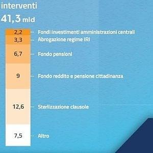 Interventi per 41 miliardi, coperture per 19: ecco i numeri della Manovra