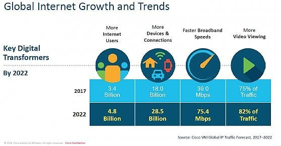 Il traffico dati da mobile fa boom: più 79% in un anno