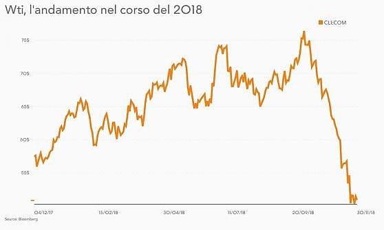 Distensione sul commercio, ora il faro dei mercati si sposta sull'Opec