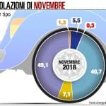 Gli italiani e le auto a benzina: il legame non si spezza