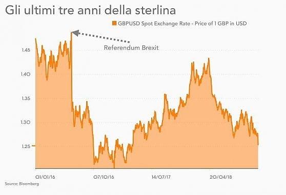 Il caos su Brexit manda le Borse in rosso. Milano perde l'1,8%