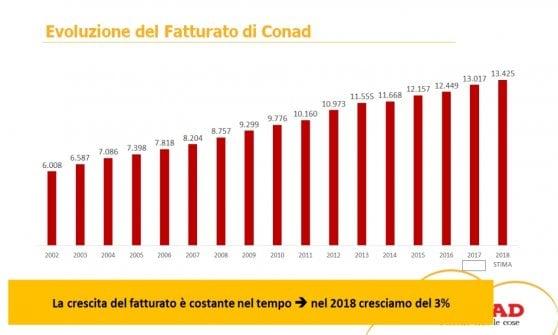 Conad, vendite in crescita sulla spinta dei prodotti a marchio proprio