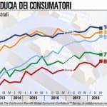 La fiducia dei consumatori italiani mostra un deciso miglioramento