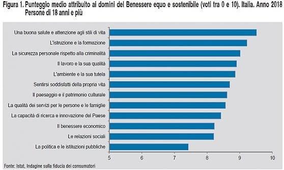 Migliora il benessere degli italiani, ma la crisi ha lasciato ferite profonde nelle relazioni sociali