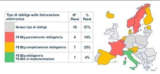 L'Italia è il primo Paese con la fatturazione elettronica nella Pa e per le imprese (Politecnico Milano)