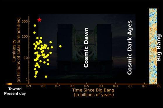 """L'oggetto più luminoso del giovane Universo: scovato il primo """"quasar fantasma"""""""