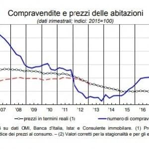 Case vecchie e boom degli affitti brevi: ecco perché il mattone italiano continua a deprezzarsi