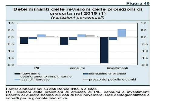 Gli elementi che hanno portato Bankitalia a rivedere le stime