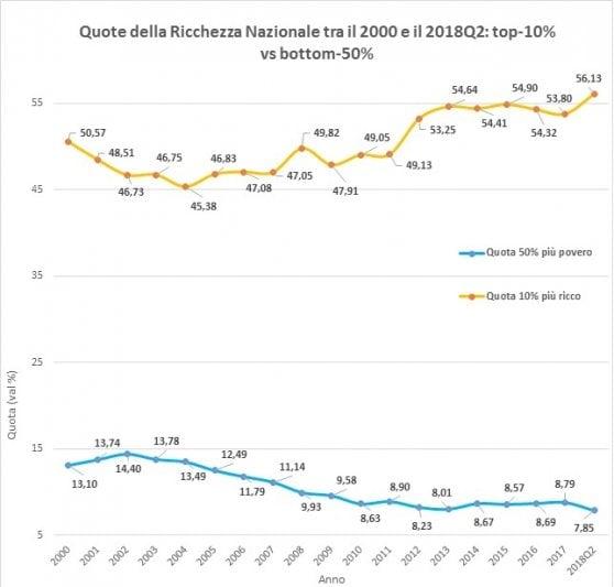 Ricchi sempre più ricchi e donne in affanno: i risultati di Oxfam