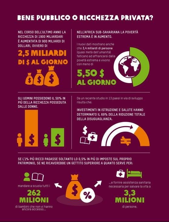 Parte Davos, Oxfam denuncia: Diseguaglianze in crescita per colpa delle tasse
