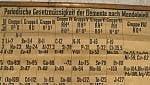 In Scozia la più antica tavola periodica degli elementi
