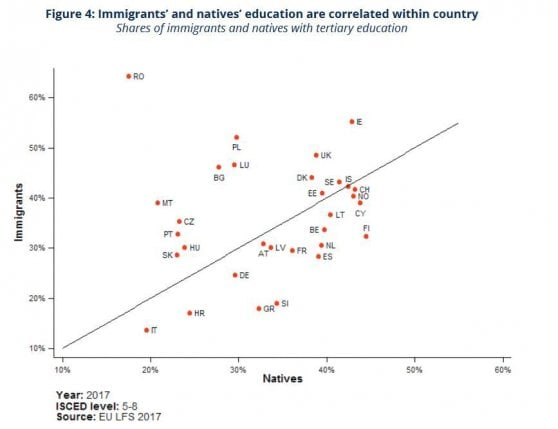 Meno occupati dei locali e più poveri: la radiografia degli immigrati in Europa