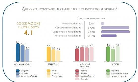 """Gli italiani bocciano ancora le buste paga, """"manca meritocrazia"""""""