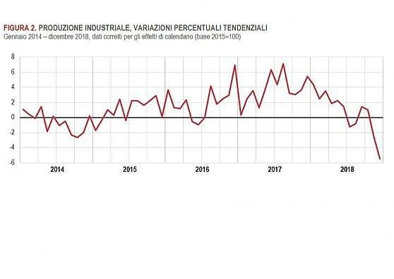 Istat: produzione industriale giù del 5,5%, serie difficoltà per l'economia