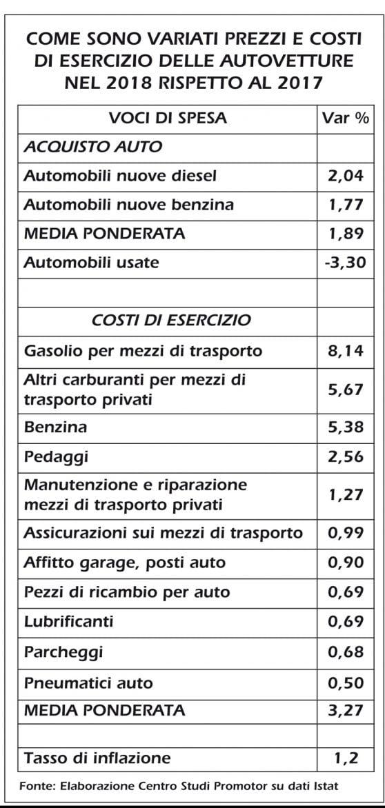 Benzina e autostrade, l'auto rincara più dell'inflazione