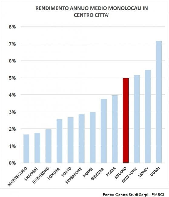Monolocali, ecco i più cari al mondo. Milano scala posizioni ed è 11esima