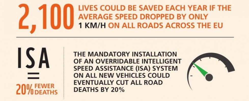 """""""2100 morti in meno ogni anno"""" in Europa se si abbassa di 1 km/h la velocità media sulle strade"""