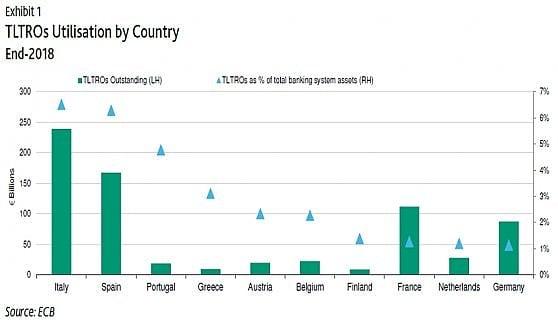 Tltro, quanti soldi sono arrivati alle banche. La colonna verde (scala sinistra, in miliardi di euro) indica il valore assoluto. Il triangolo azzurro (scala destra) il peso in percentuale sugli asset delle banche