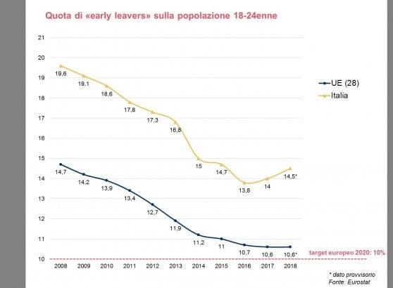 Scuola, aumenta la dispersione scolastica: cresce tra le ragazze