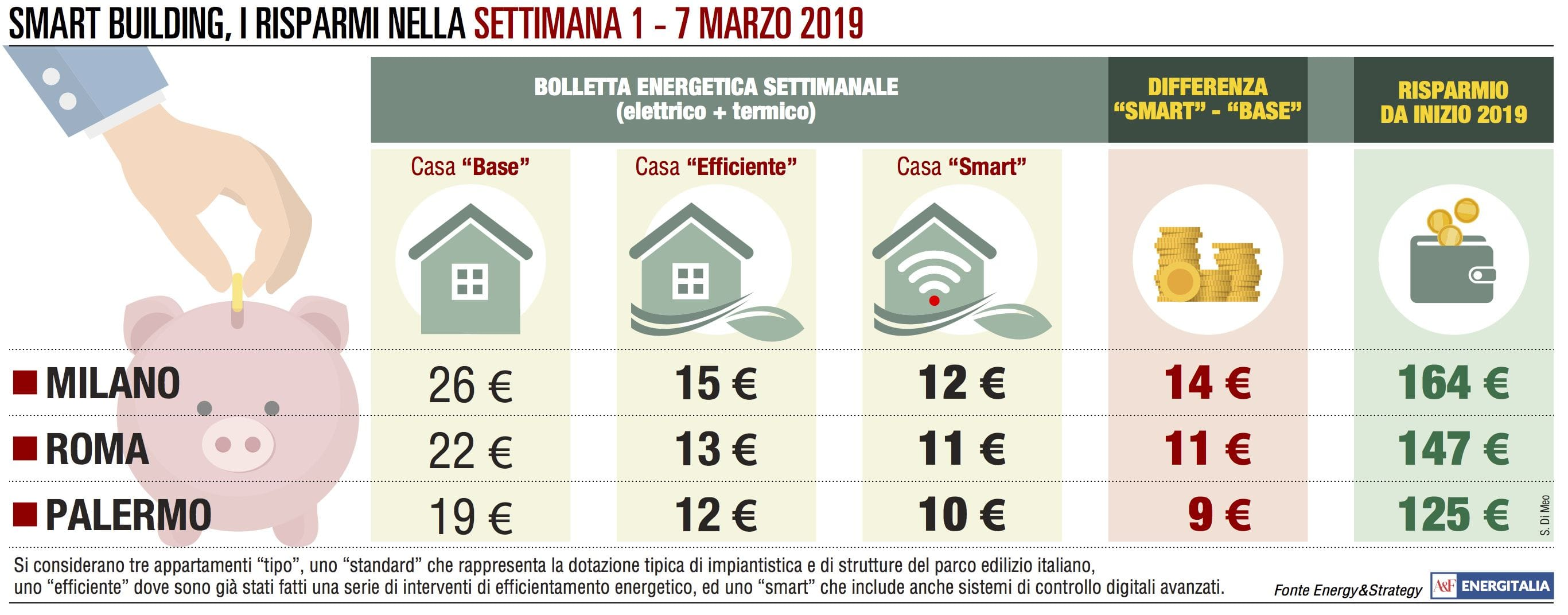 Spesa energetica a due velocità: Roma e Palermo giù, Milano stabile
