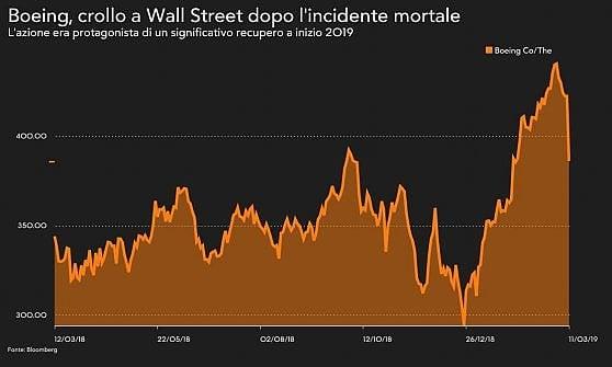 Boeing, dura reazione in Borsa: forti vendite a Wall Street. Boeing annuncia un aggiornamento del software dell'intera flotta